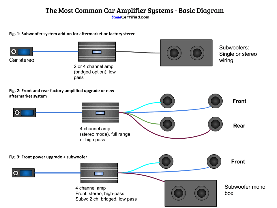 car audio wiring sub amp speakers crossovers wiring diagram Car Coil Wiring how to install a subwoofer and subwoofer amp in your car the diycar amp installation diagram