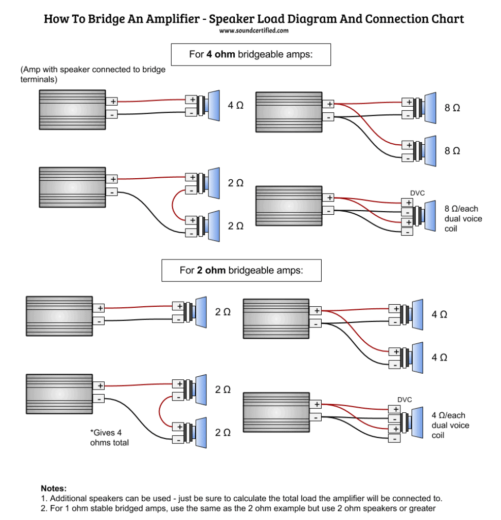 How To Bridge An Amp – Info, Guide, and Diagrams  Ohm Dual Coil Subwoofer Wiring Diagram on