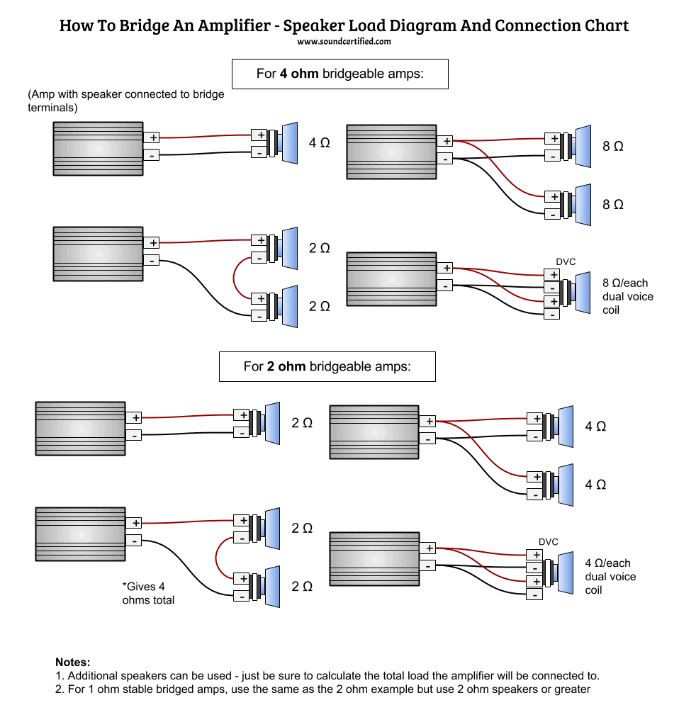 Bridged 2 Channel Amp Wiring Diagram from soundcertified.com