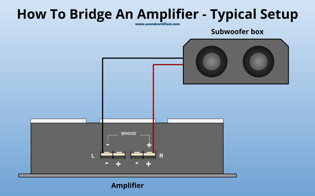 Image with diagram of how to bridge an amplifier