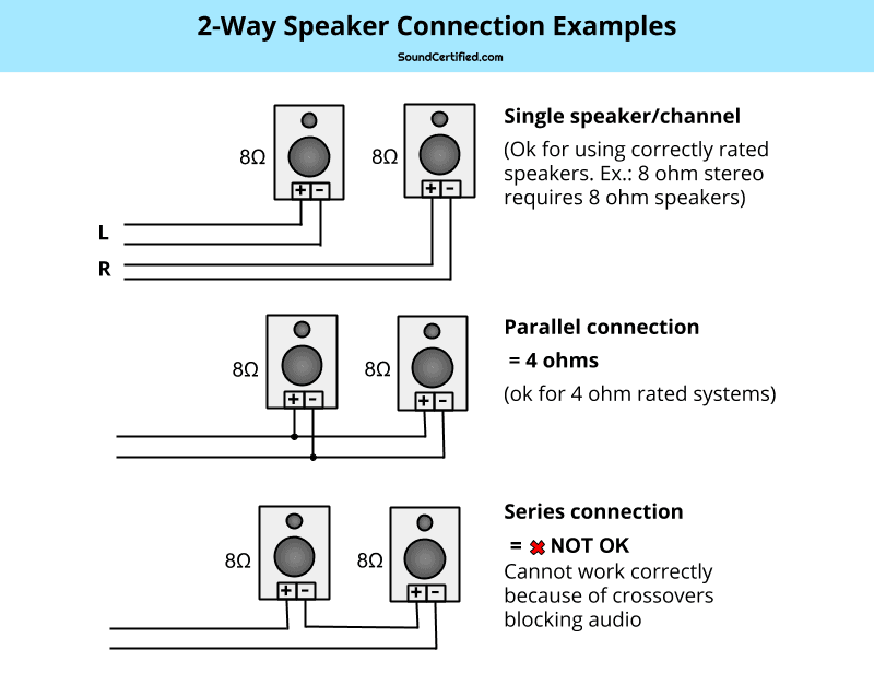 the speaker wiring diagram and connection guide the basics Wiring 6 8 Ohm Speakers