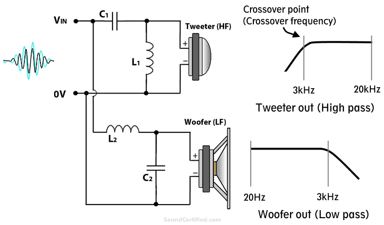 diagram showing how a 2-way speaker crossover works