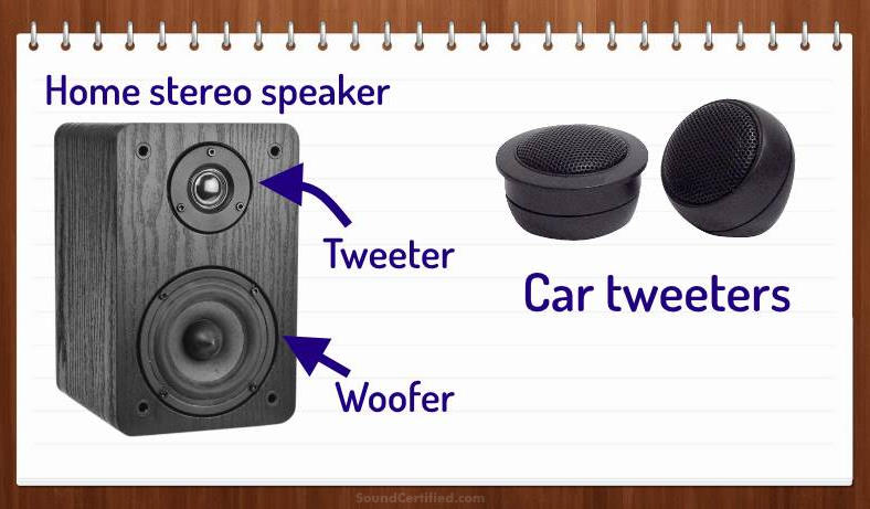 image showing examples of home and car tweeters