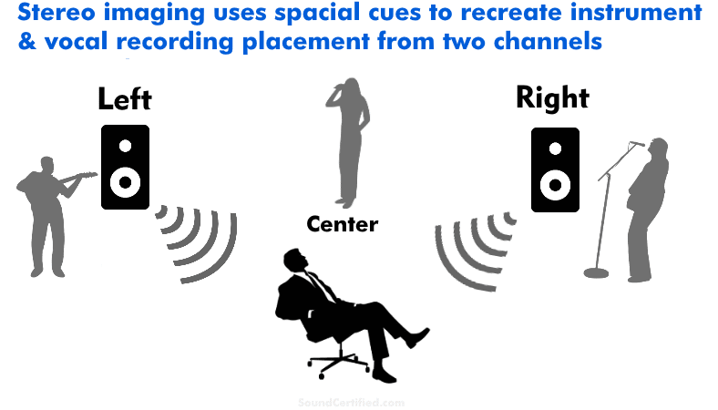 diagram showing how stereo imaging in music works