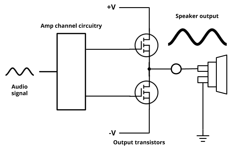 Car amplifier output stage illustration