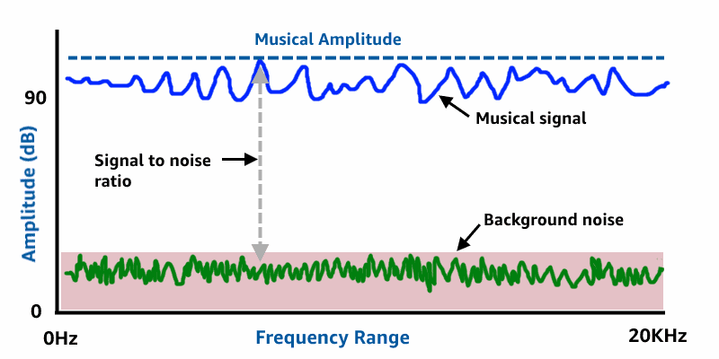 Signal to noise ratio car amp diagram