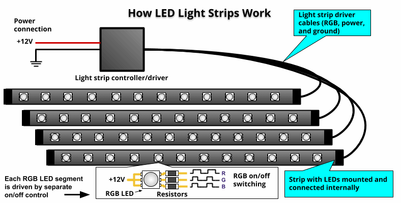 how led light strips work diagram