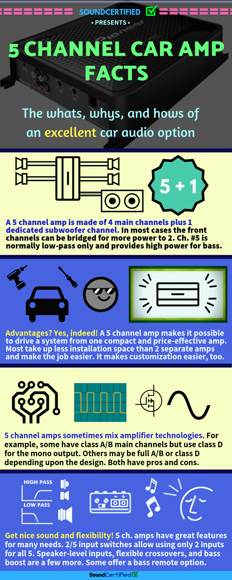 5 channel car amplifier facts infographic