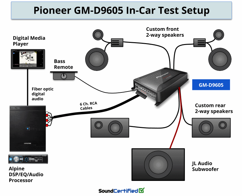 Pioneer GM-D9605 review test setup diagram