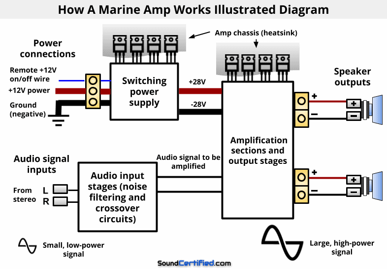 Illustrated diagram of how a marine amp works