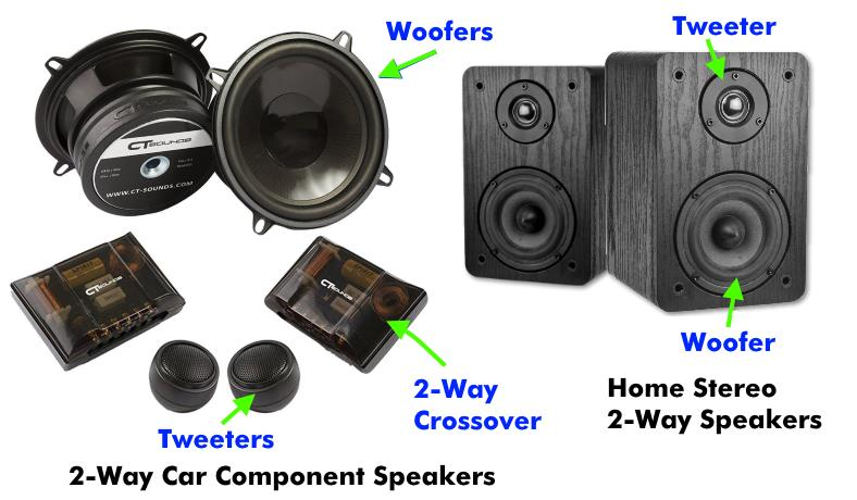 Image showing diagram with home and car stereo 2-way speaker examples