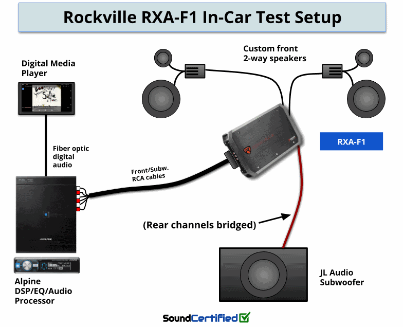 Diagram showing Rockville RXA-F1 4 channel amplifier test setup