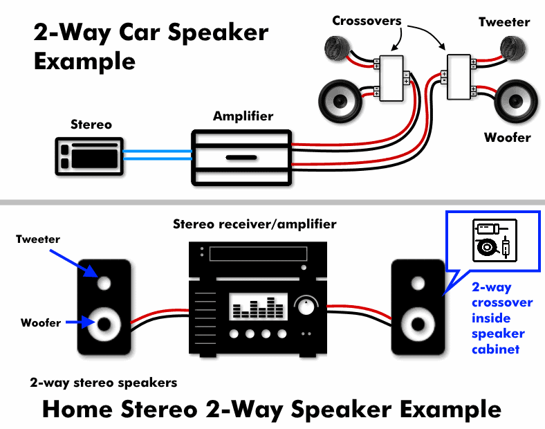 Illustrated diagram showing examples of 2 way home and car stereo speakers with 2 way crossovers