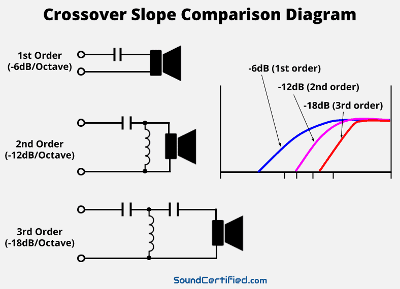 Crossover slope diagram and examples illustrated