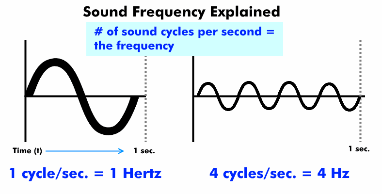 Diagram explaining sound frequency definition