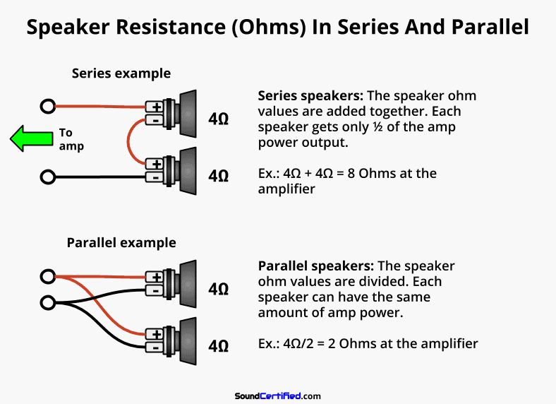 Diagram showing series and parallel speaker Ohms calculation examples