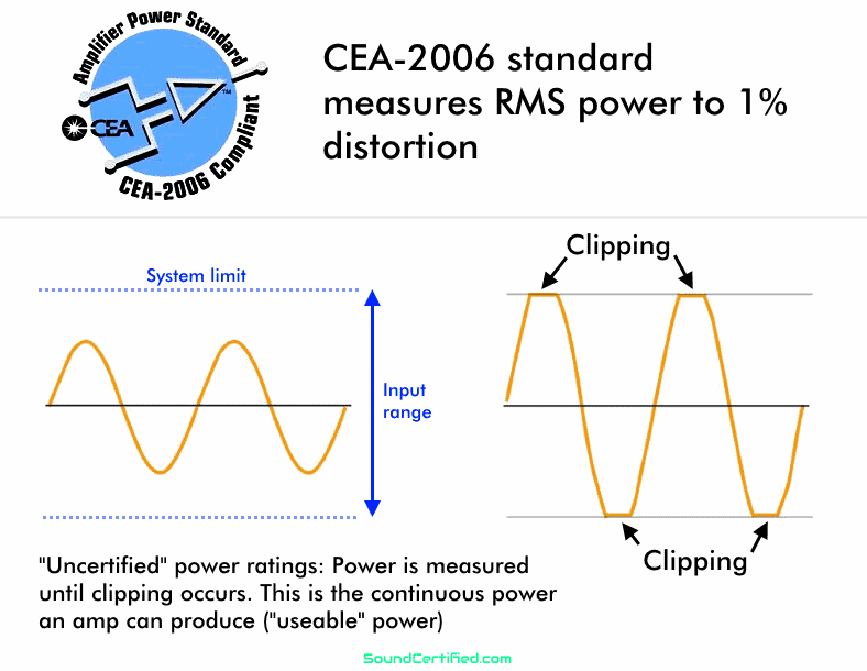 Diagram explaining CEA-2006 vs uncertified RMS car amplifier power ratings