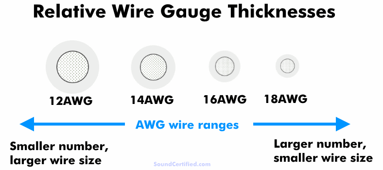 Diagram showing example scale sizes of AWG wire gauges 18 to 12