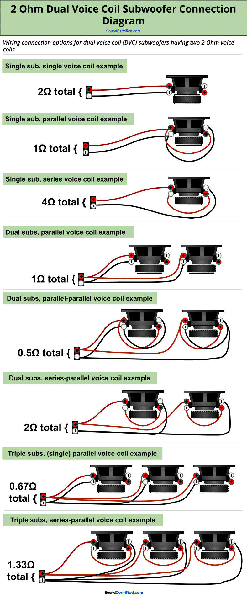 2 Ohm dual voice coil subwoofer wiring diagram