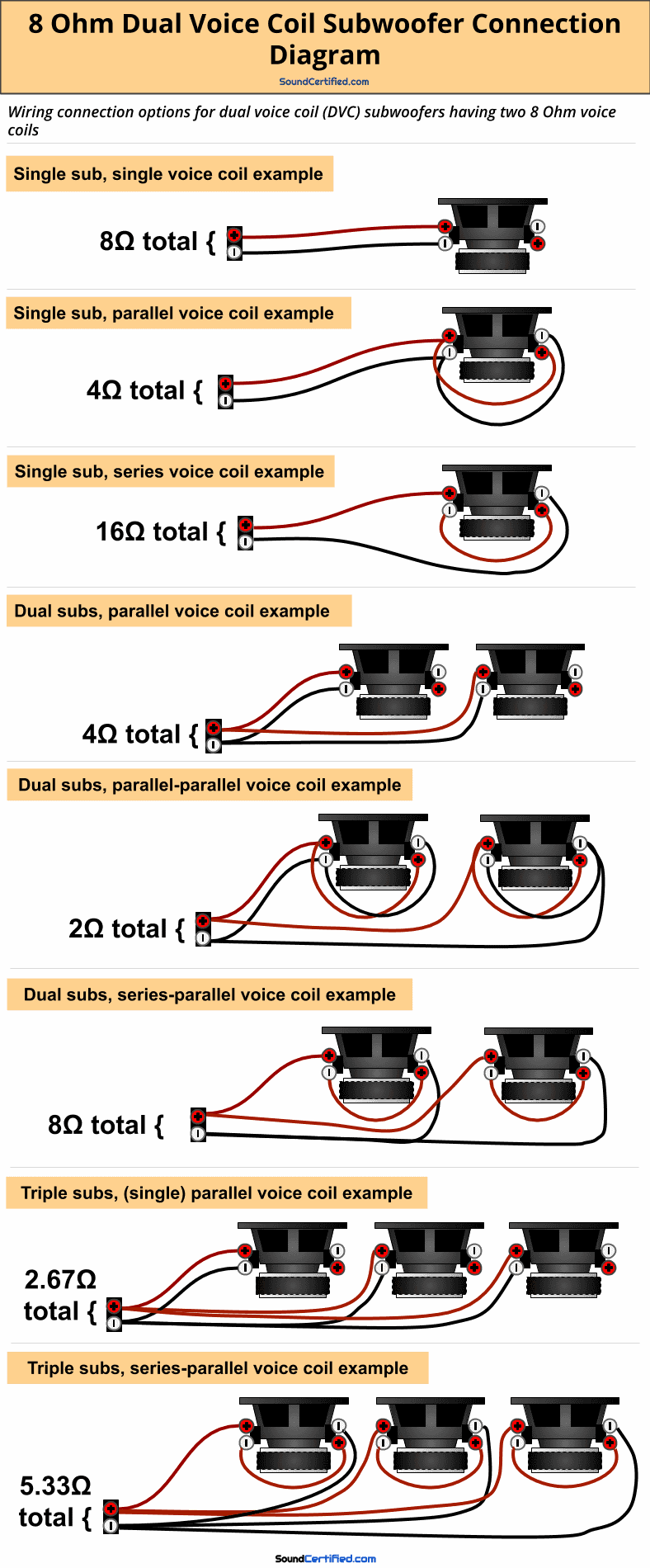 8 Ohm dual voice coil subwoofer wiring diagram