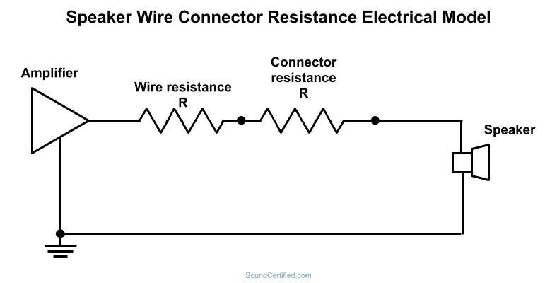 Schematic diagram showing electrical model of speaker wire and connector resistance