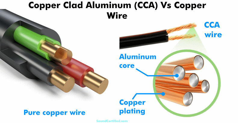 Copper clad aluminum vs copper speaker wire illustrated diagram