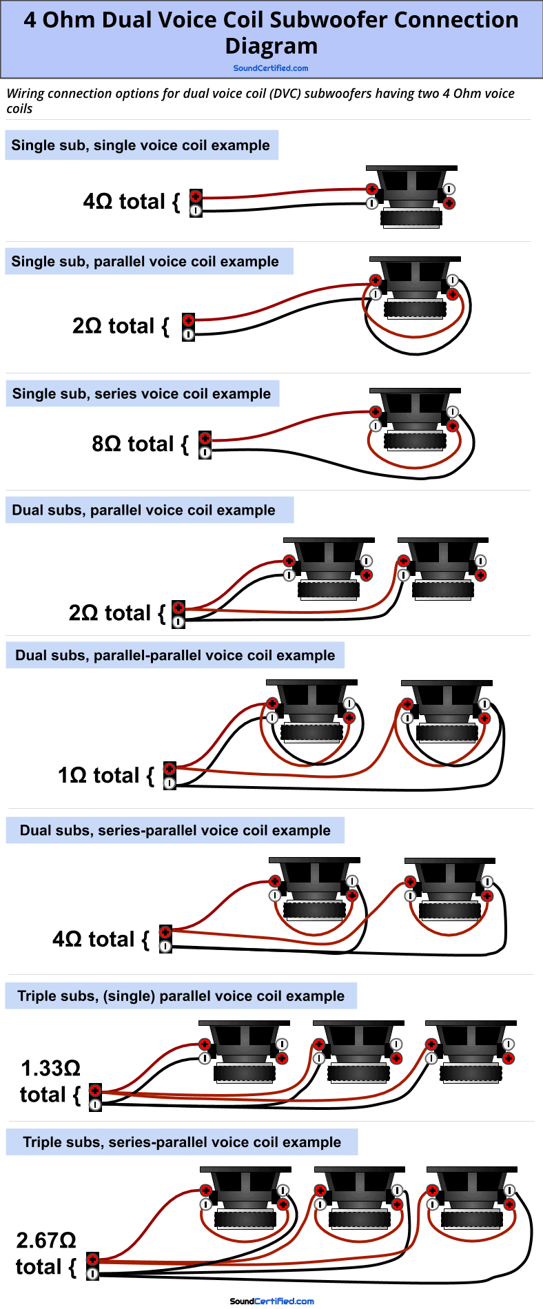 How To Wire A Dual Voice Coil Speaker + Subwoofer Wiring Diagrams | With 2 Single Voice Coil Wire Diagram For Channel Amps Subs |  | Sound Certified