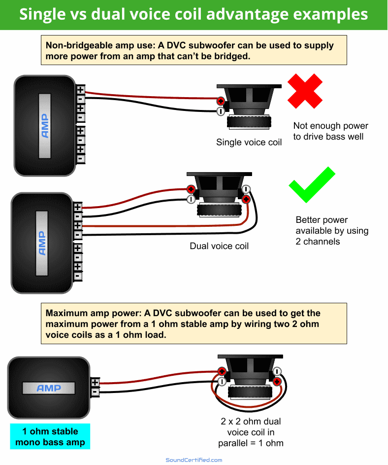 Diagram showing examples of dual voice coil subwoofer advantages
