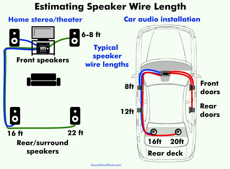 Speaker wire length estimation diagram