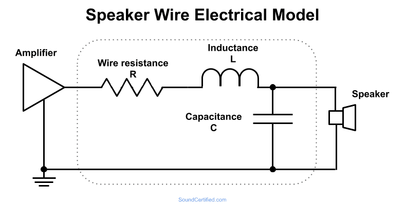 Schematic diagram showing electrical model of speaker wire: resistance, capacitance, and inductance