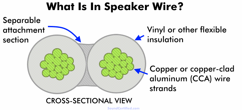 What is in speaker wire diagram
