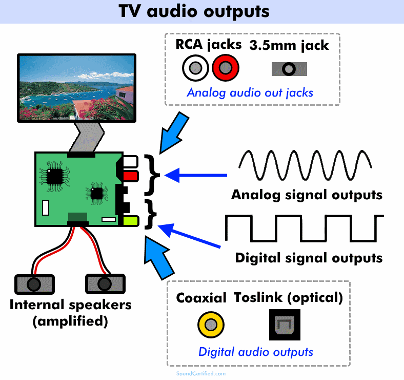 Diagram of TV audio outputs analog and digital