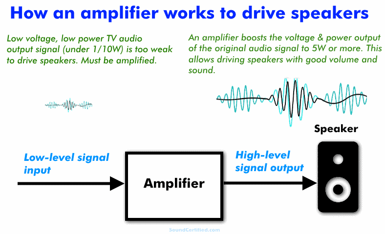 Diagram showing how amplifier works to boost TV audio output for speakers