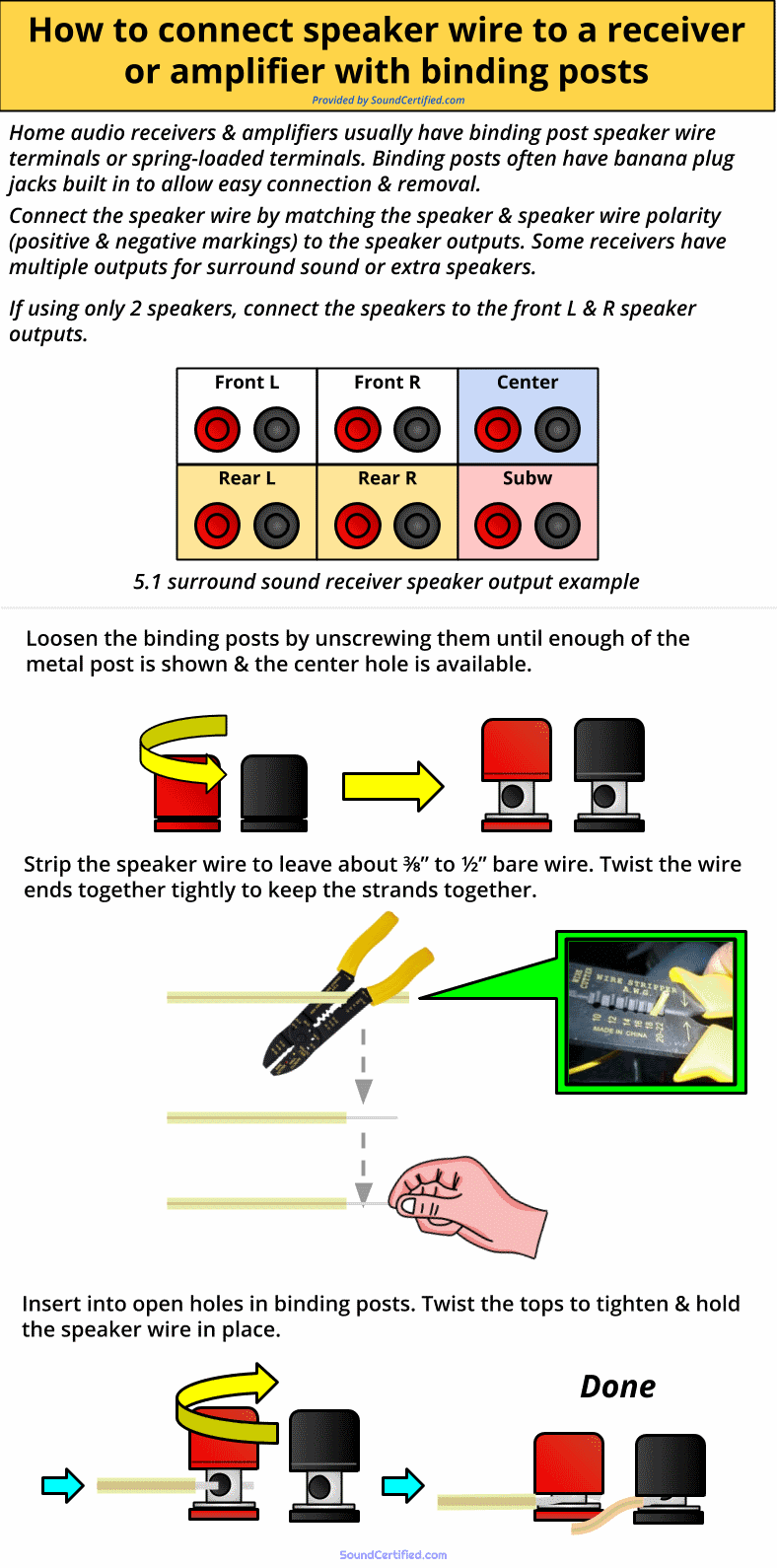 How to connect speaker wire to receiver or home amp with binding posts diagram