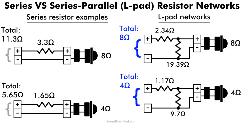 Series vs L pad tweeter resistor networks explained diagrams
