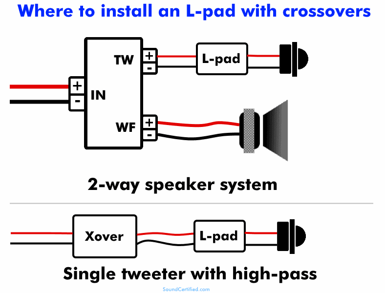 Where to use tweeter resistors with crossovers diagram