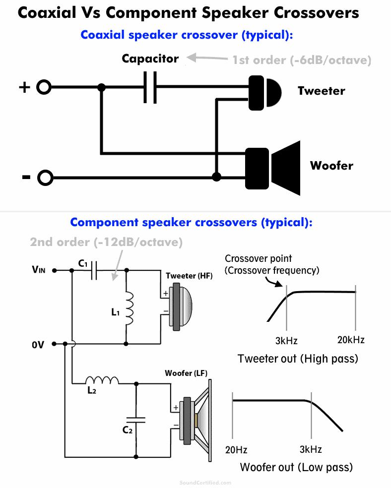 Coaxial vs component speaker crossover comparison diagram