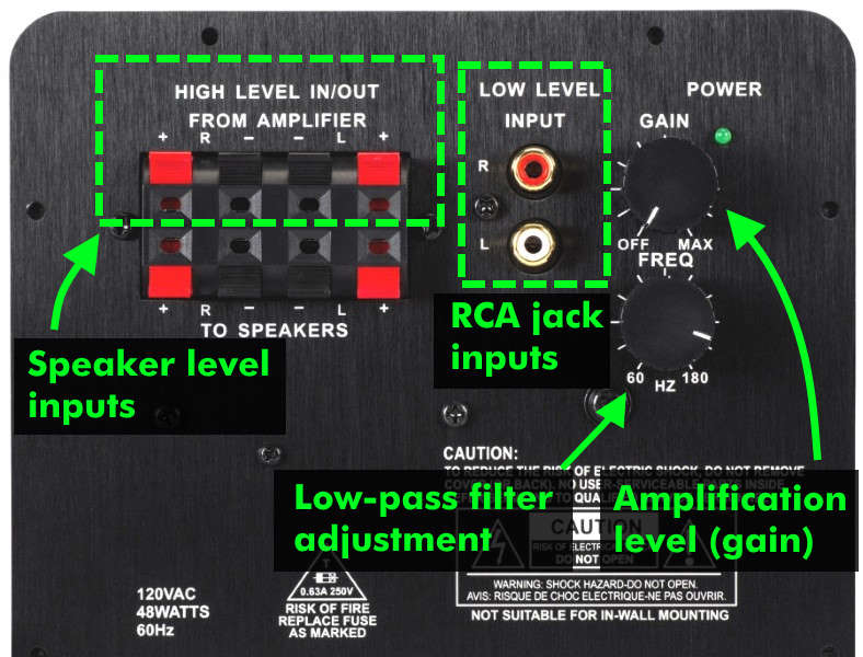 Powered subwoofer example with inputs and controls labeled