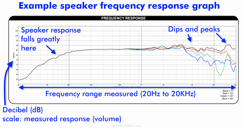 Example speaker frequency response graph with explanation labeled