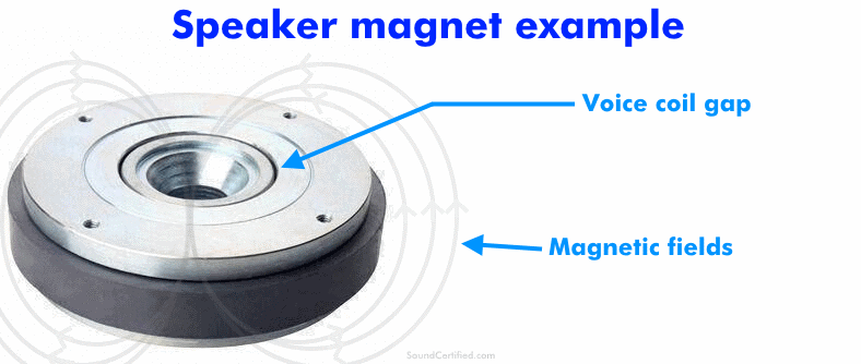 Labeled example of a speaker magnet