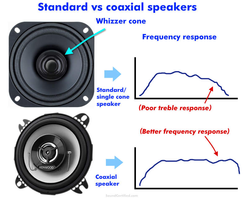 Standard vs coaxial speakers comparison image with frequency response graphs