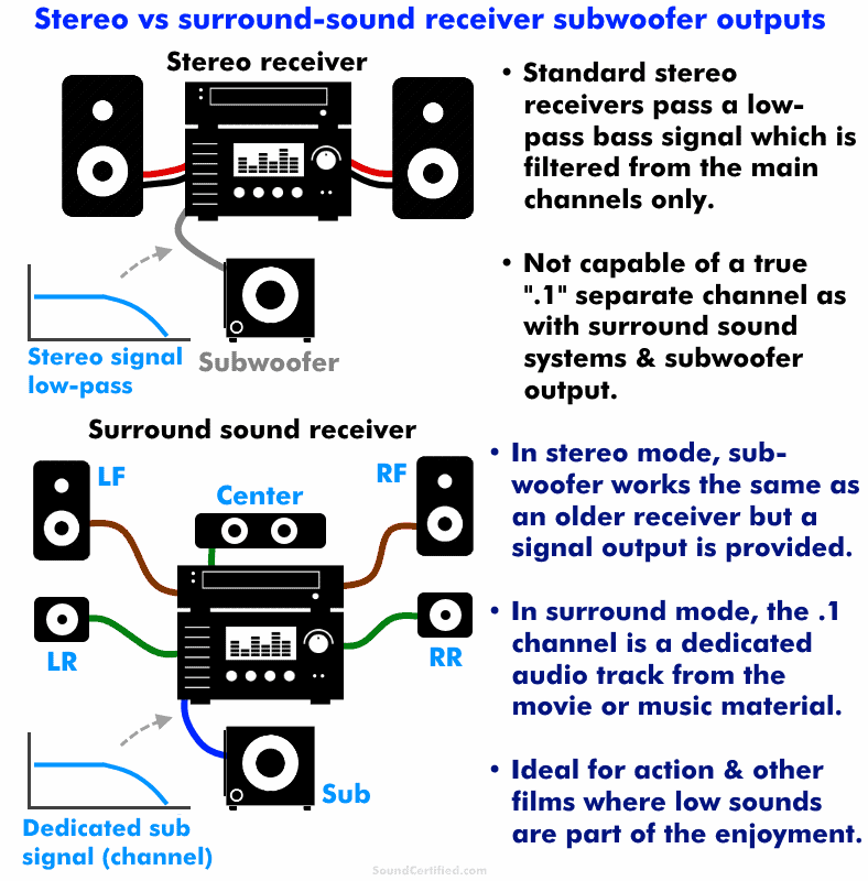 Stereo vs surround sound receiver differences diagram