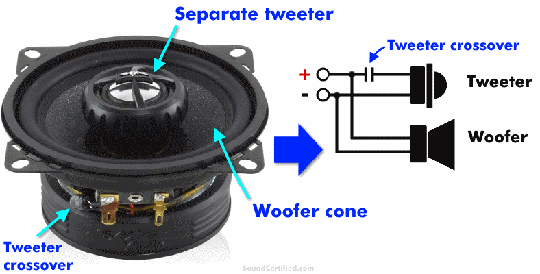 What are coaxial speakers diagram & parts labeled