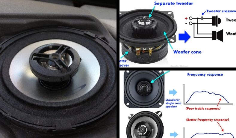 What are coaxial speakers featured image