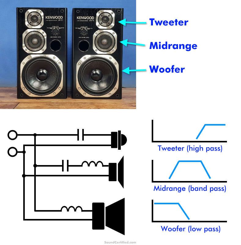 What is a 3 way speaker example & crossover diagram