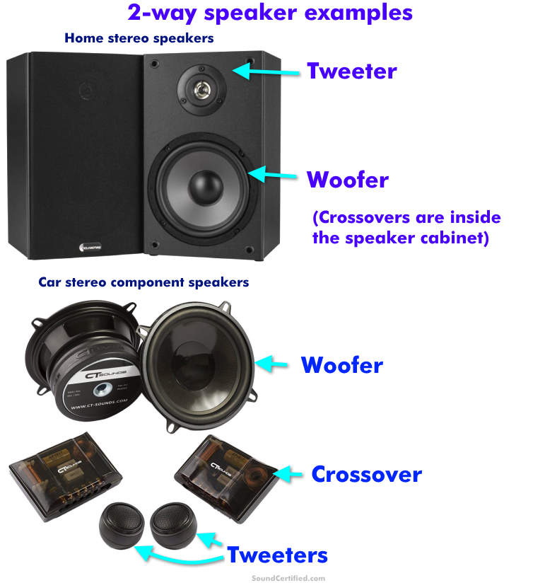 What is a 2 way speaker example image
