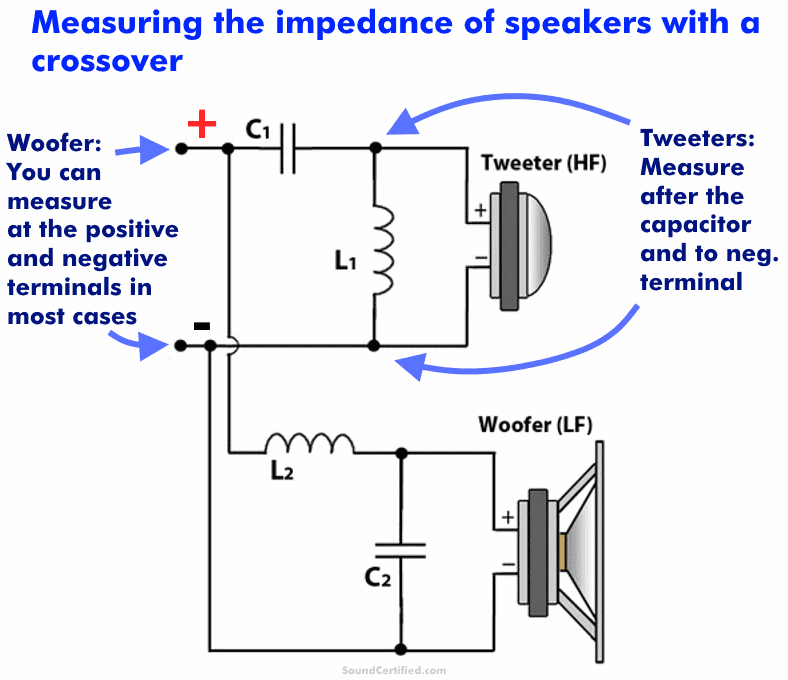 Diagram showing where to measure speaker impedance with crossover use