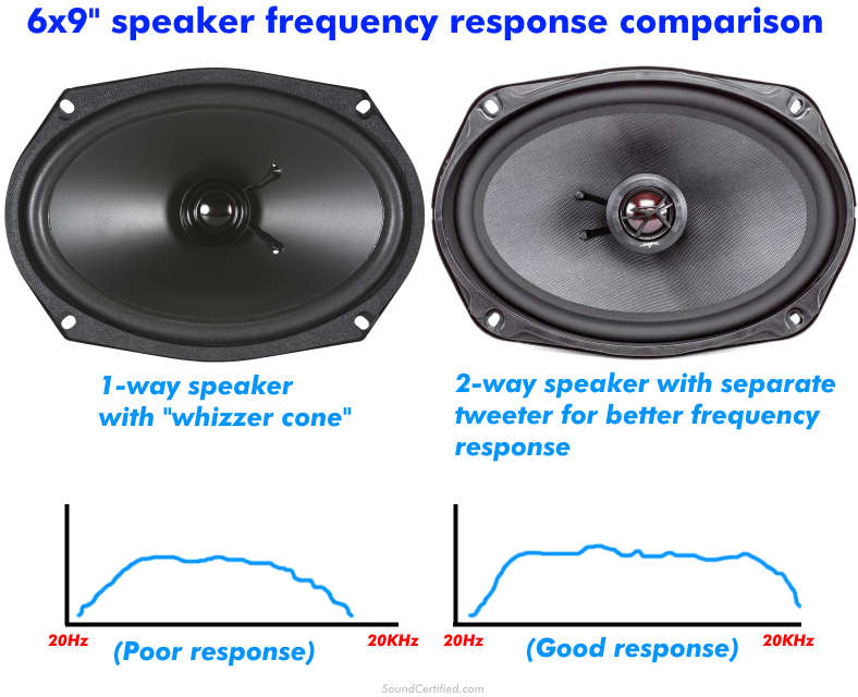 6x9 speaker frequency response examples diagram