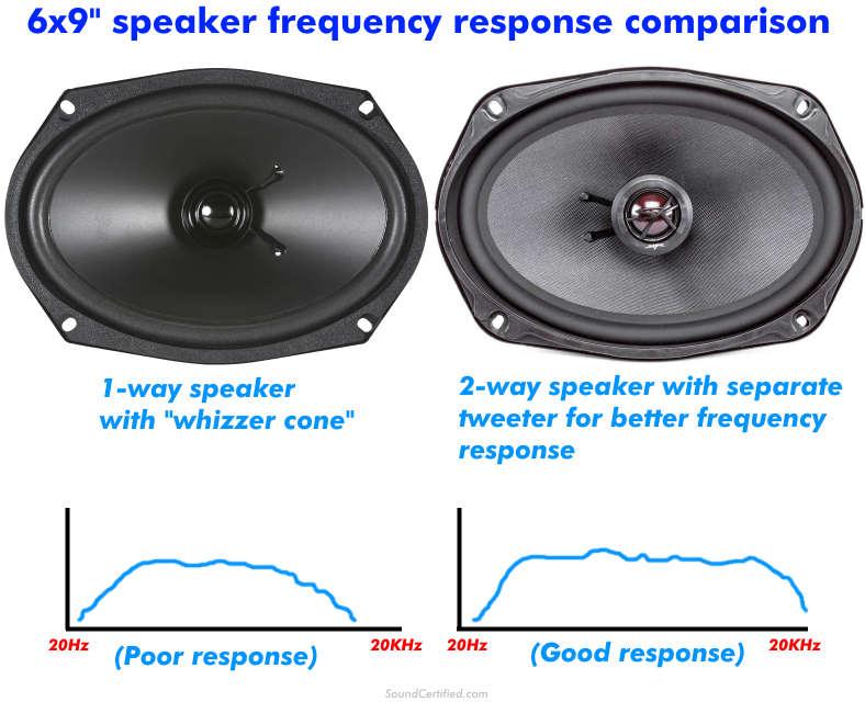 6x9 speaker frequency response examples diagram