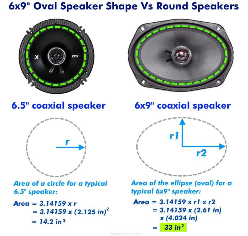 Diagram comparing 6x9 speakers vs round speakers